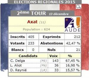 Résultats Axat 2ème tour Régionales