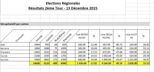 Résultats Canton Quillan 2ème tour Régionales