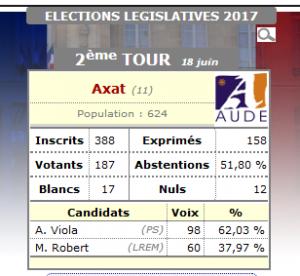Résultats du 2ème Tour des Élections Législatives à Axat