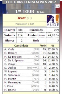 Résultats du 1er Tour des Elections Législatives à Axat